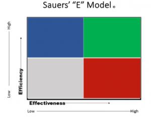 sauers-e-model