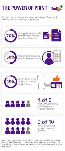 FedEx Office's new survey shows that consumers and small business owners find comfort and prefer tangible, printed materials.