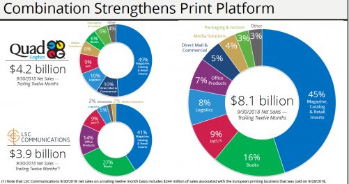 Print products market breakdown of a combined Quad/Graphics and LSC Communications