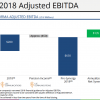 Quad/Graphics presented proposed EBITDA calculations as part of its investor presentation.