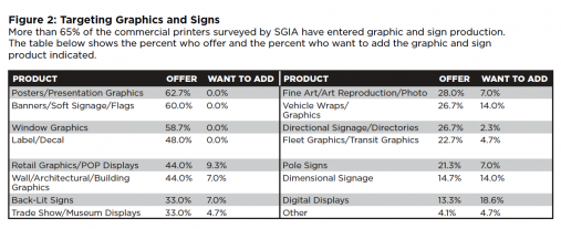 Figure 2: Targeting Graphics and Signs More than 65% of the commercial printers surveyed by SGIA have entered graphic and sign production. The table below shows the percent who offer and the percent who want to add the graphic and sign product indicated.